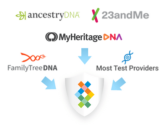 Photo of DNA Test Kits