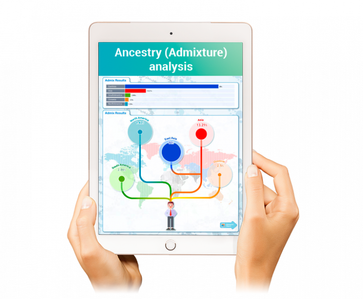 Ancestry and Genealogy genetic app by Eone Diagnomics Genome Center EDGC in the Sequencing.com DNA App Store performs the best admixture analysis of populations, demographics, ethnicities and groups.