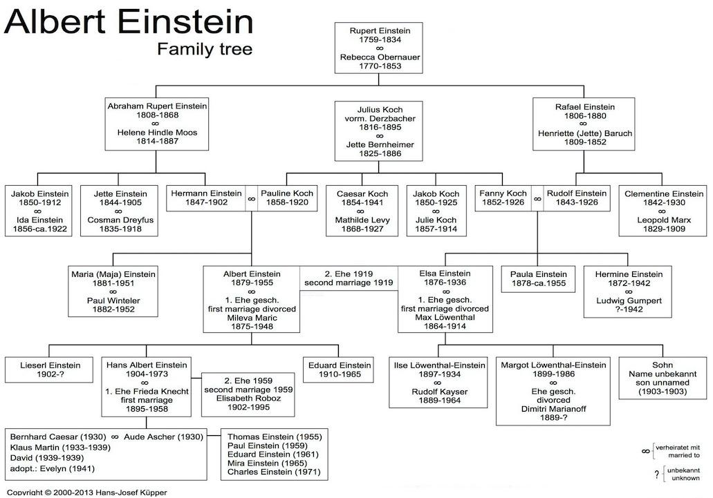 Albert Einstein Family Tree