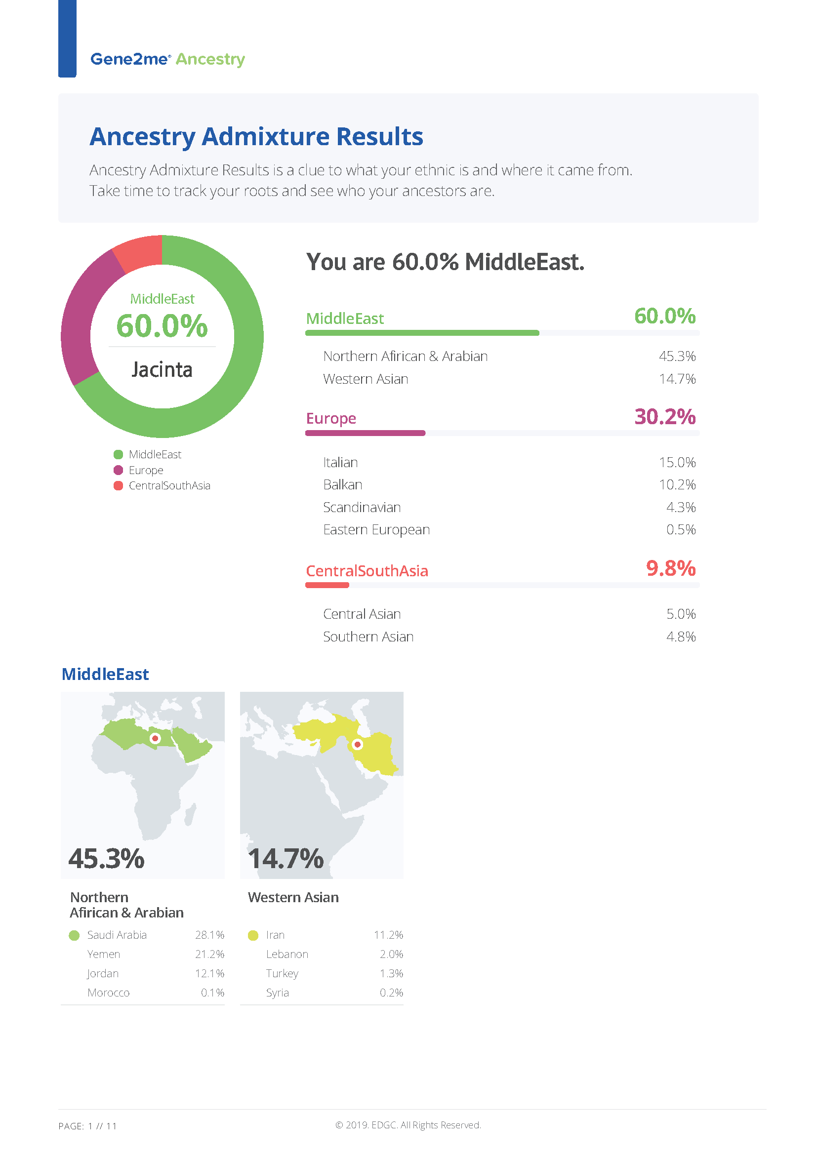 Genetic genealogy app ancestry admixture analysis sample report