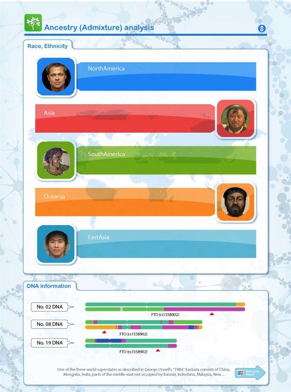Ancestry, Genealogy and Heritage genetic analysis app analyzes data from 23andMe, AncestryDNA, MyHeritage, FamilyTreeDNA, Nebula Genomics, Veritas, GeneDx, Genos and Dante Labs.
