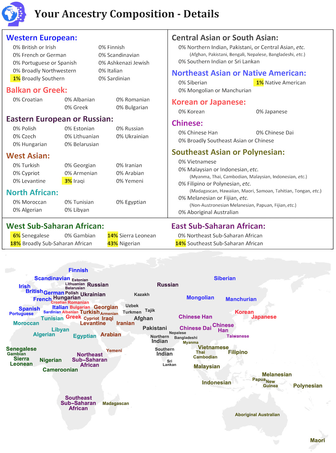 DNA Ancestry Composition Detailed Report Page
