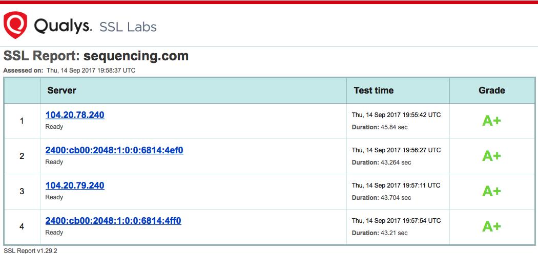 Qualys SSL Security Report for Sequencing.com