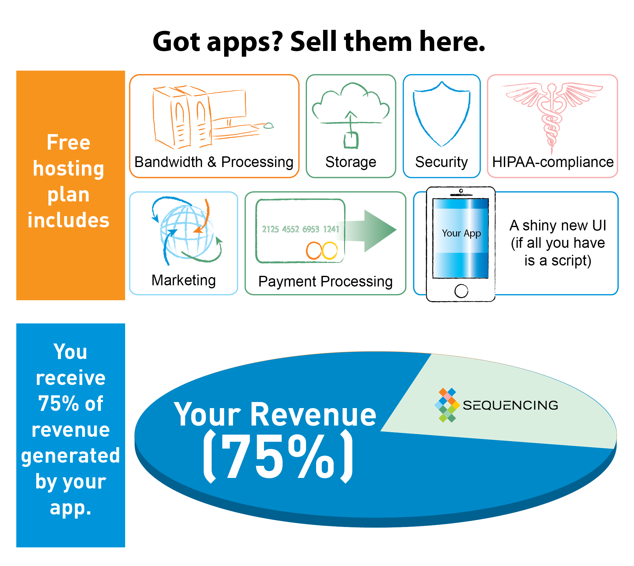 Sell dna powered apps make money sequencingcom