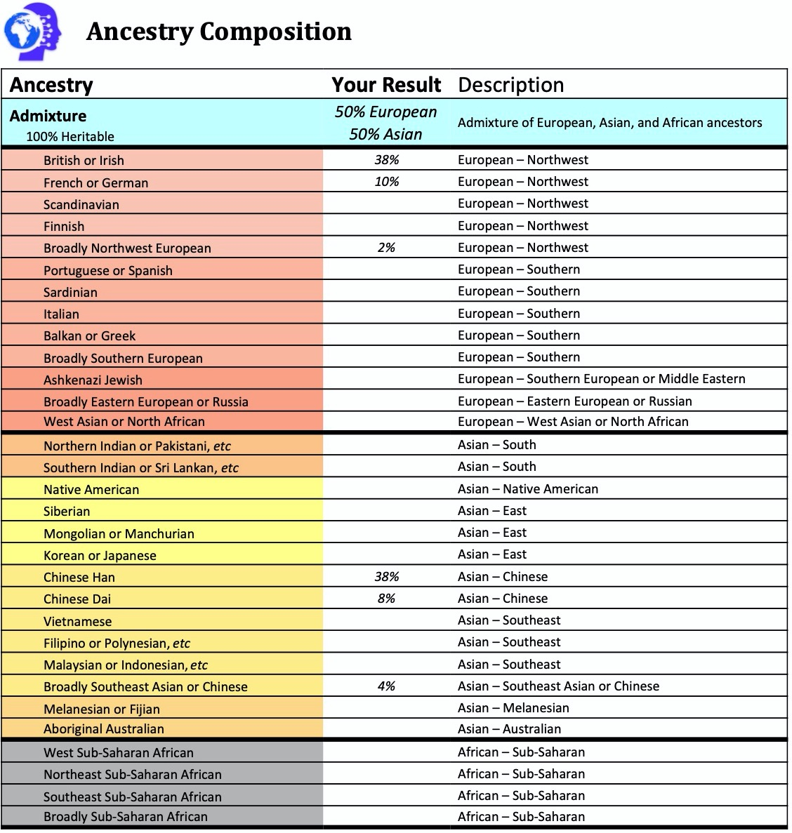 dna test analysis report