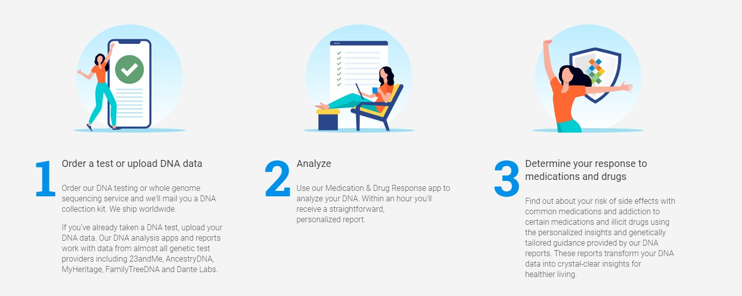 medications and drugs response process