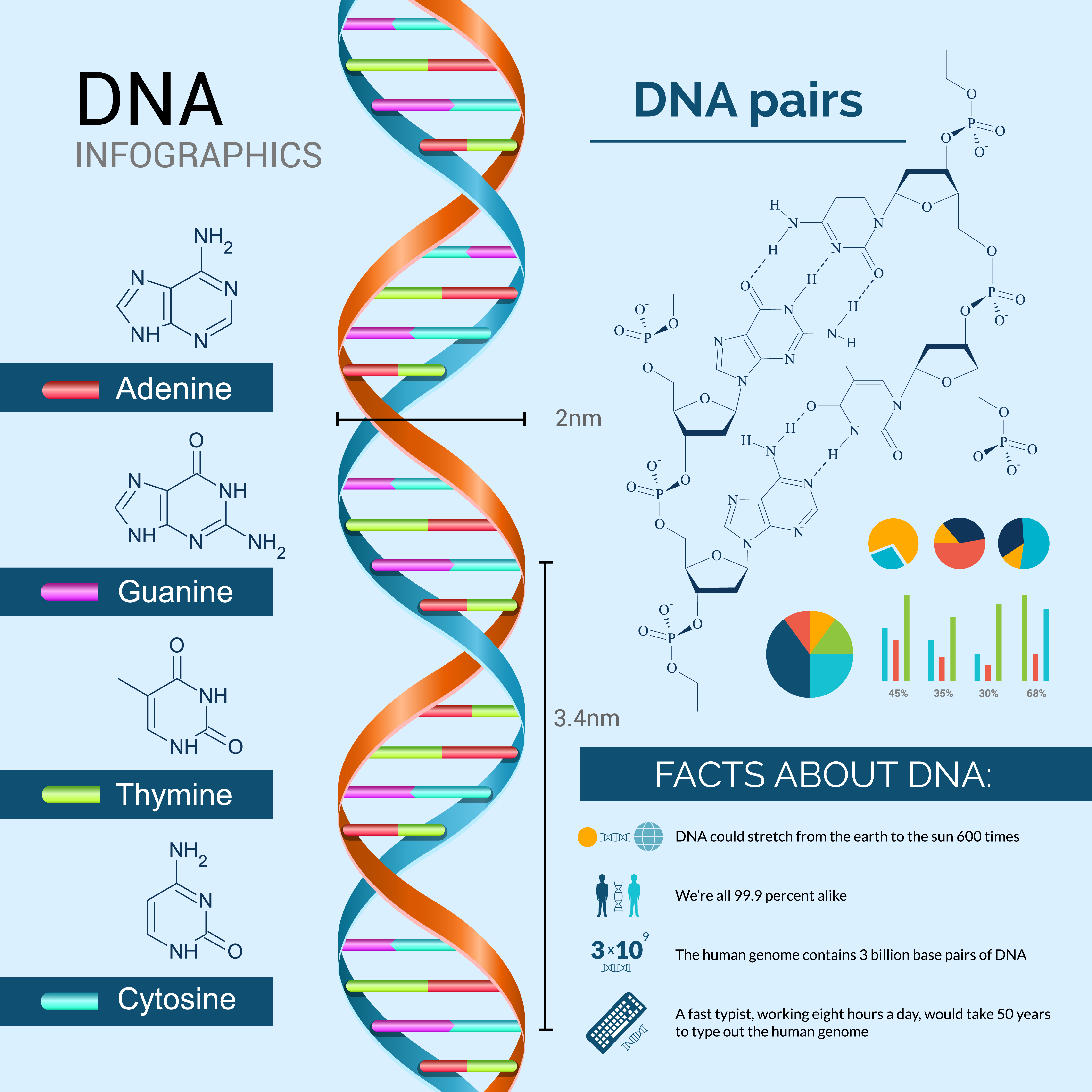 A guide to DNA tests