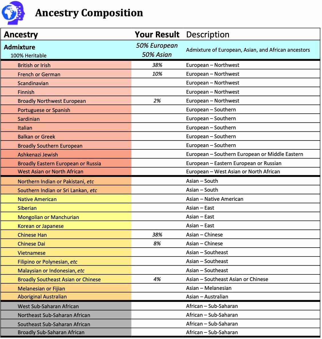Genetic Ancestry Admixture Analysis
