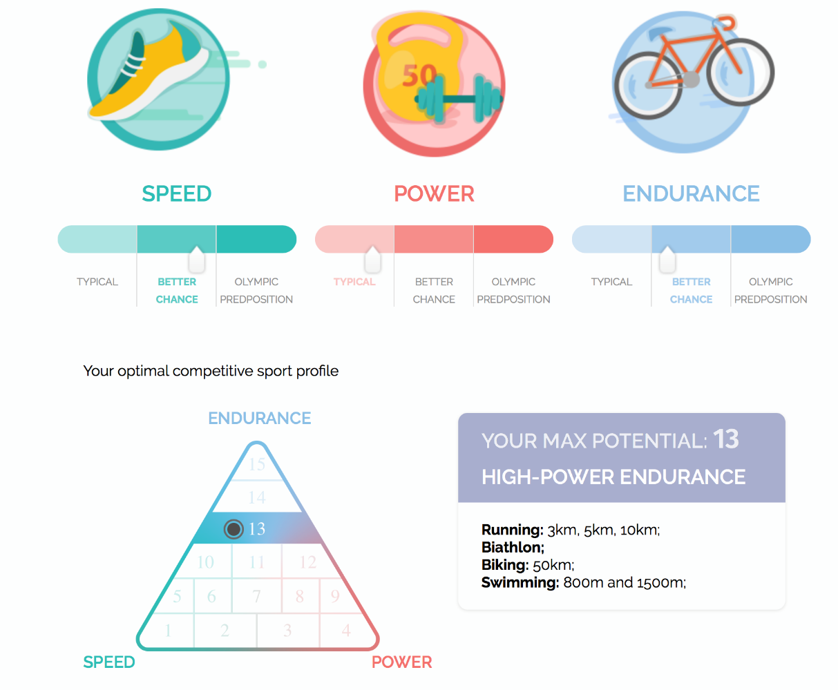 DNA Fitness Coach app sample results